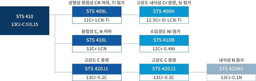 Ferritic and Martensitic STS 계통도